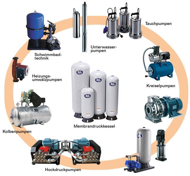 platz pumpen ersatzteile